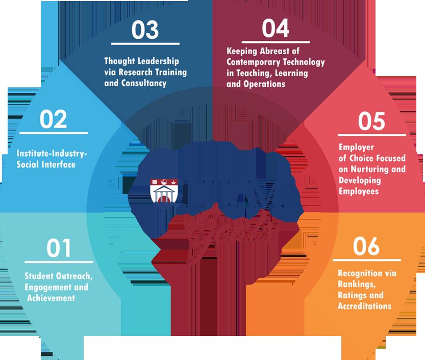 IILM University Gurugram Goals