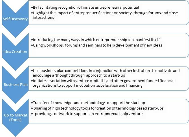 Step for Enterprise Plan